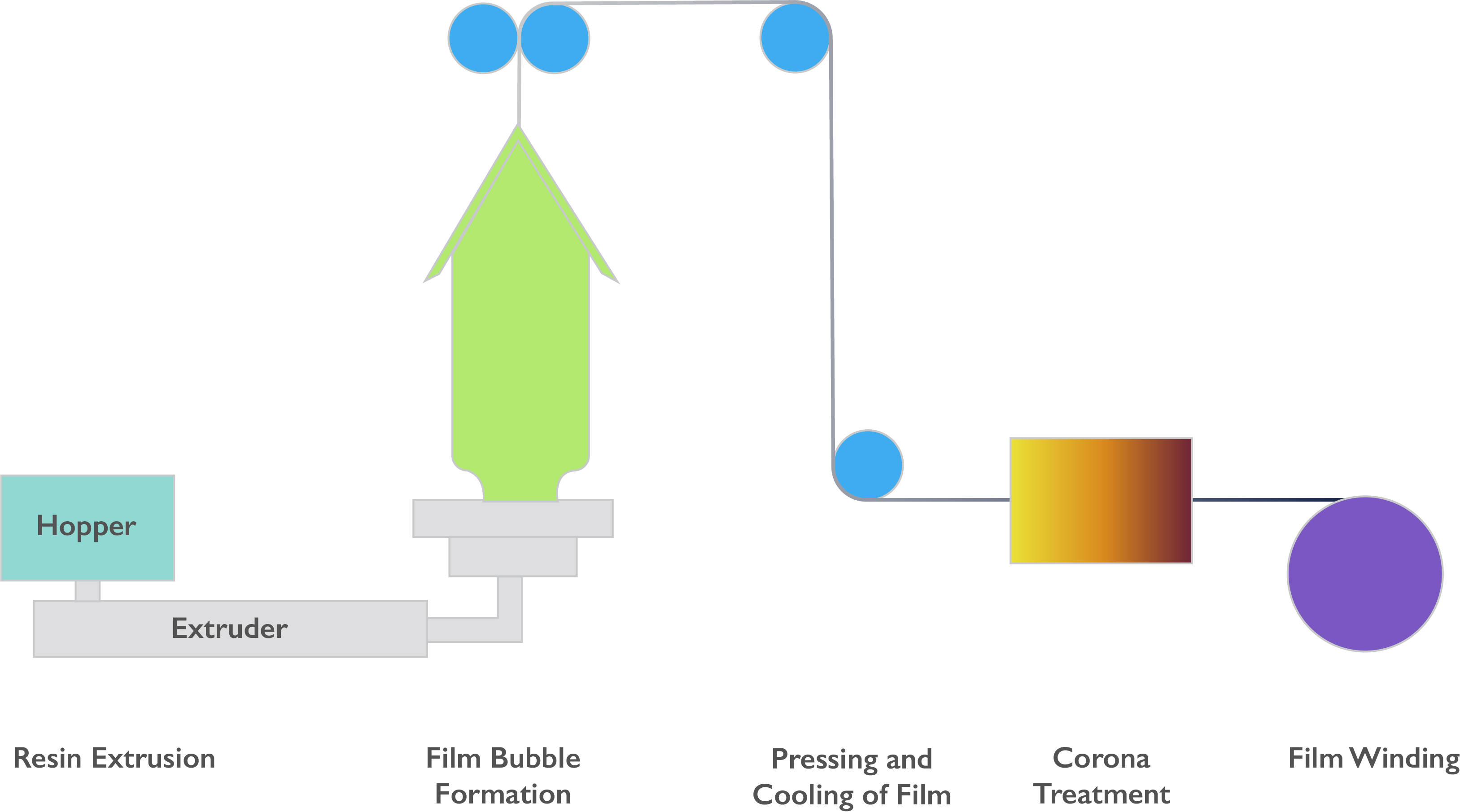 Blown Film Extrusion Processing